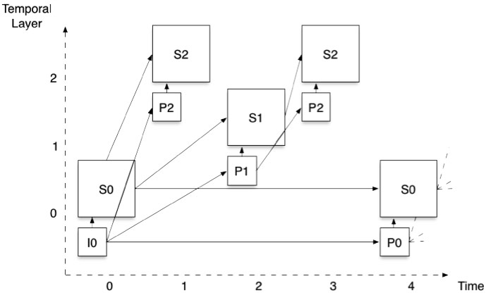 Combined scalability: two spatial layers and three temporal layers