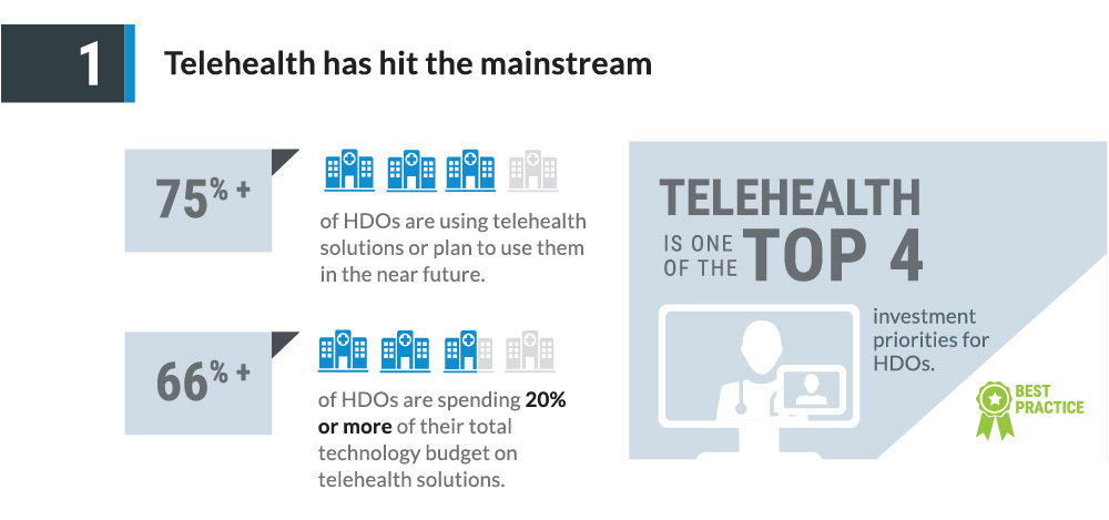 technology trends proposal part 2 telemedicine Telehealth increasingly is vital to our health care delivery system, enabling health  care providers to connect with patients and consulting.